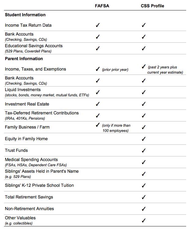 FAFSA vs CSS Profile Chart